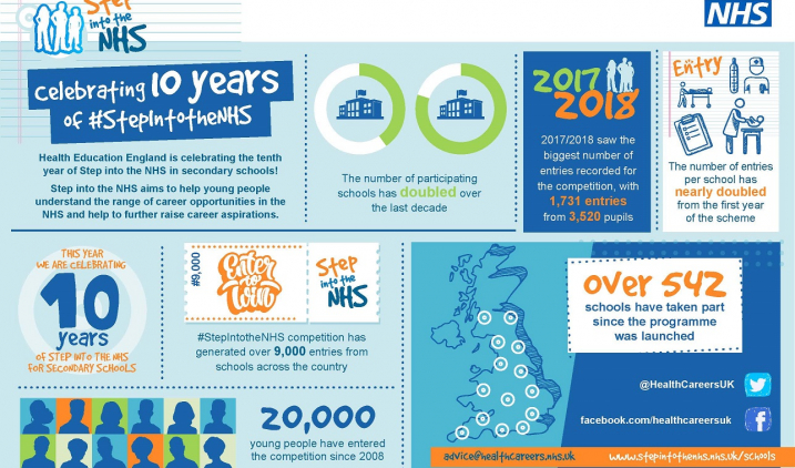 step into the nhs ten year inforgraphic