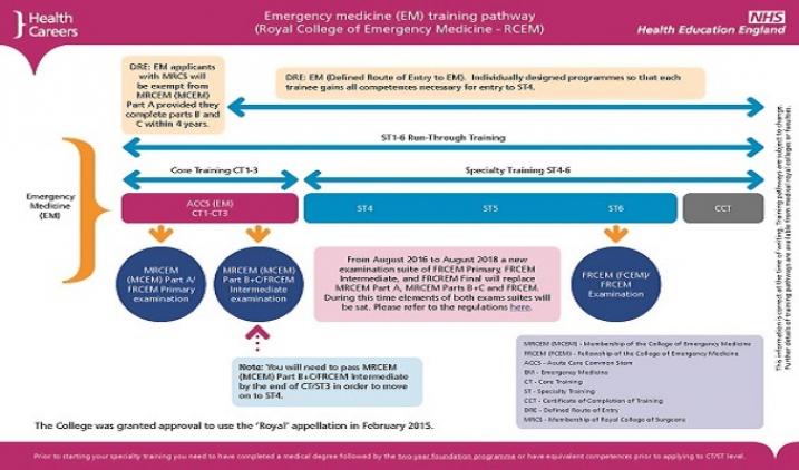 third image of Emergency Medicine Educationimmune with Training and development (EM) | Health Careers